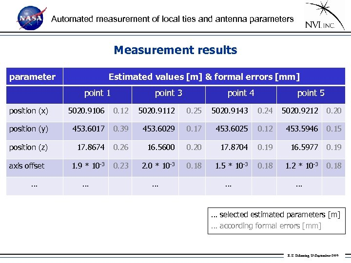 Automated measurement of local ties and antenna parameters Measurement results parameter Estimated values [m]
