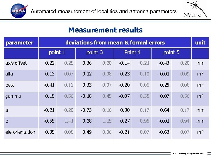Automated measurement of local ties and antenna parameters Measurement results parameter deviations from mean