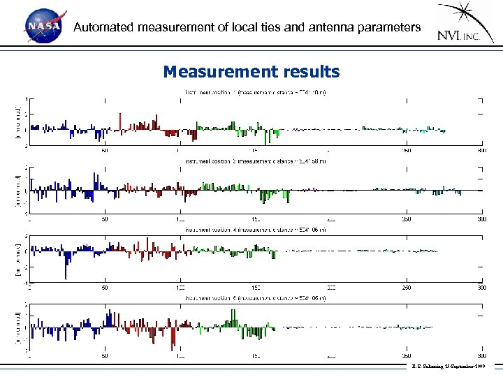 Automated measurement of local ties and antenna parameters Measurement results • residuals: B. S.