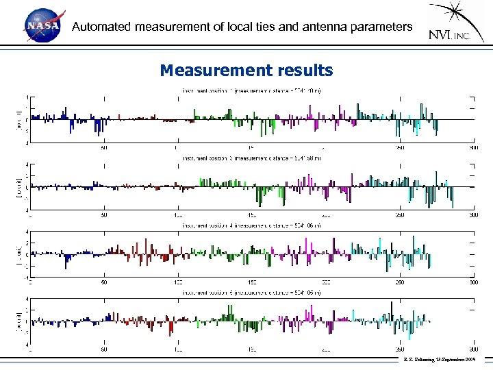 Automated measurement of local ties and antenna parameters Measurement results • normalized residuals: B.