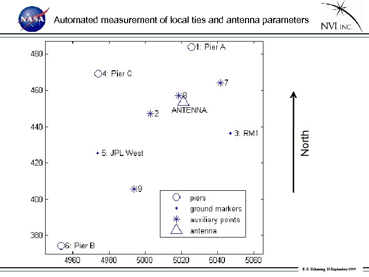 Automated measurement of local ties and antenna parameters B. S. Schmeing 23 -September-2009