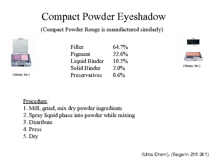 Compact Powder Eyeshadow (Compact Powder Rouge is manufactured similarly) (Almay, Inc. ) Talc (Filler)