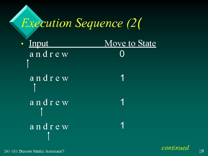 Execution Sequence (2( • Input andrew Move to State 0 andrew 1 241 -303