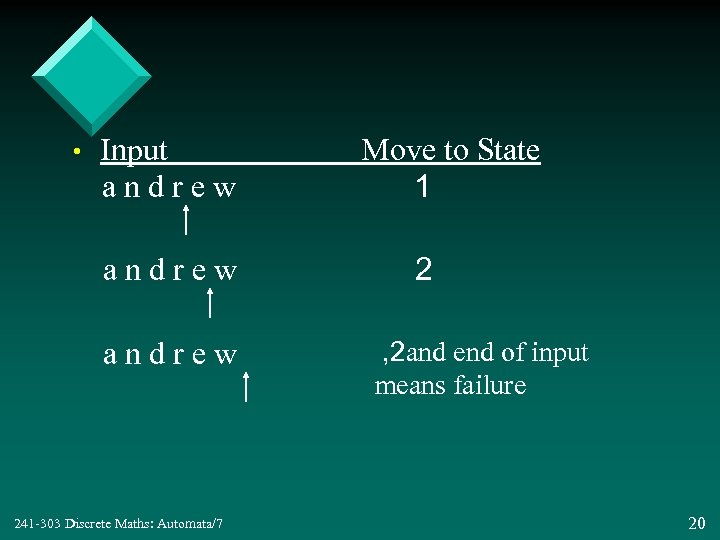 • Input andrew 241 -303 Discrete Maths: Automata/7 Move to State 1 2