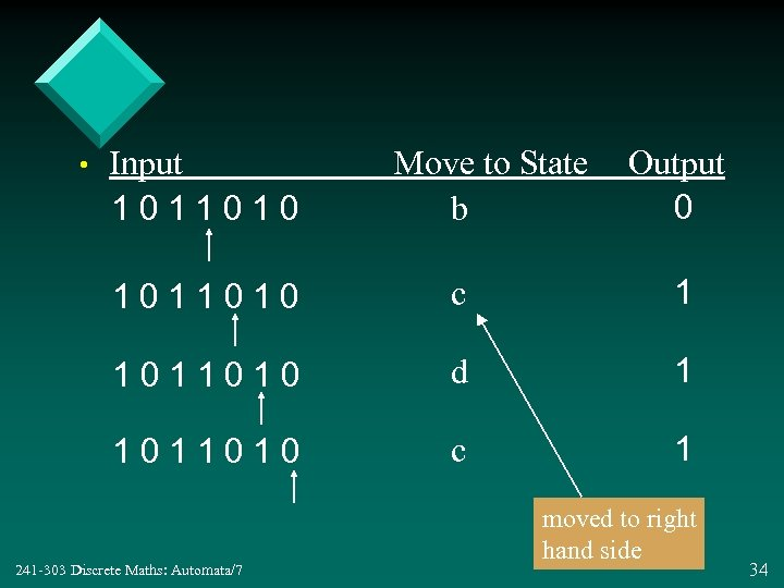• Input 1011010 Move to State b Output 0 1011010 c 1 1011010