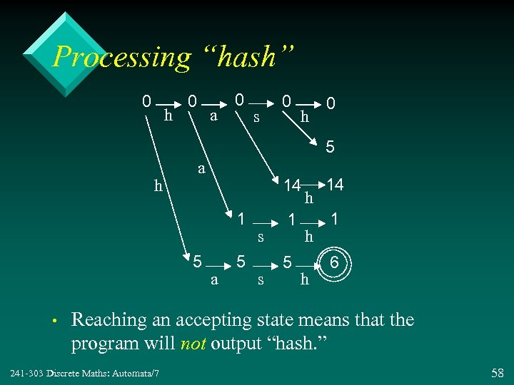 "Processing ""hash"" 0 h 0 a 0 s 0 h 0 5 h a"