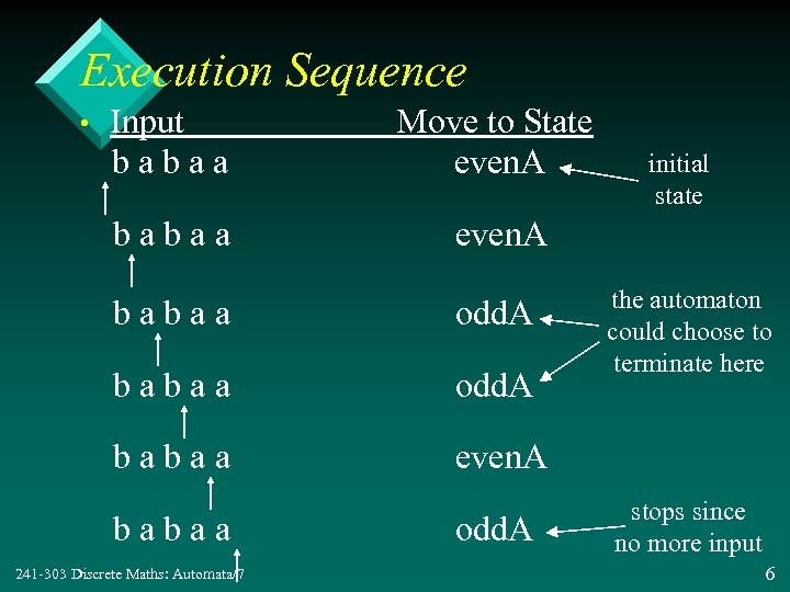 Execution Sequence Input babaa Move to State even. A babaa odd. A babaa •