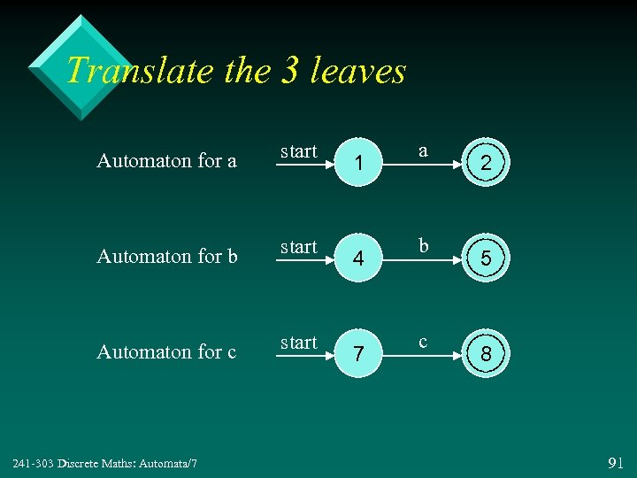 Translate the 3 leaves Automaton for a start Automaton for b start Automaton for