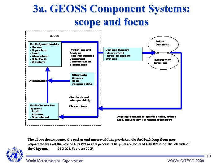 3 a. GEOSS Component Systems: scope and focus GEOSS Earth System Models - Oceans