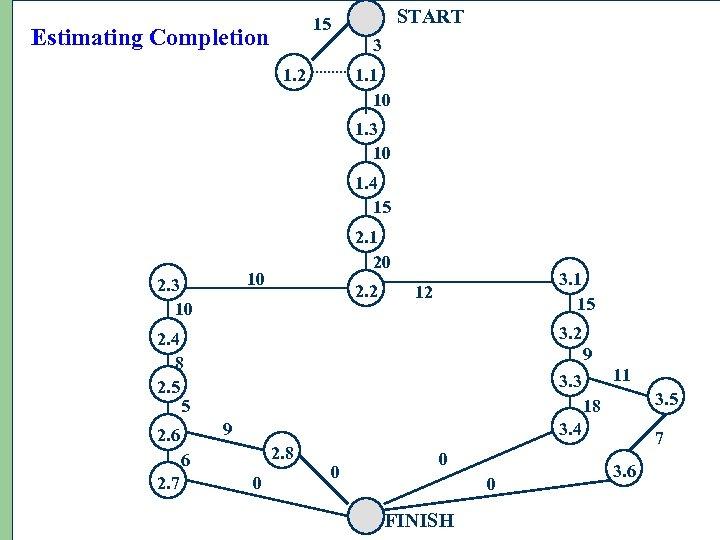 START 15 Estimating Completion 3 1. 2 1. 1 10 1. 3 10 1.