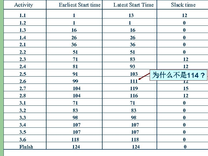 Activity 15 Earliest Start time Latest Start Time Slack time 1. 1 13 12
