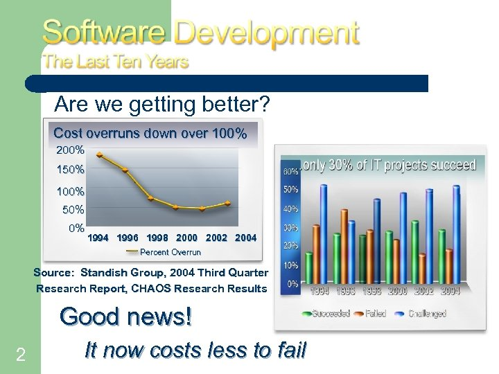 Are we getting better? Cost overruns down over 100% 200% 150% 100% 50% 0%