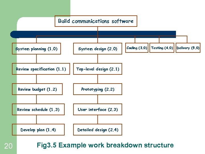 Build communications software System planning (1. 0) Review specification (1. 1) System design (2.