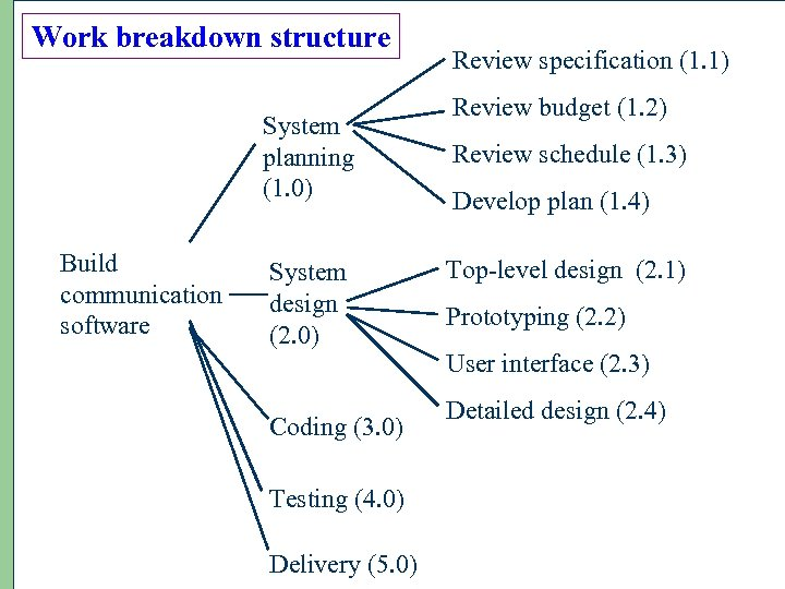 Work breakdown structure System planning (1. 0) Build communication software System design (2. 0)