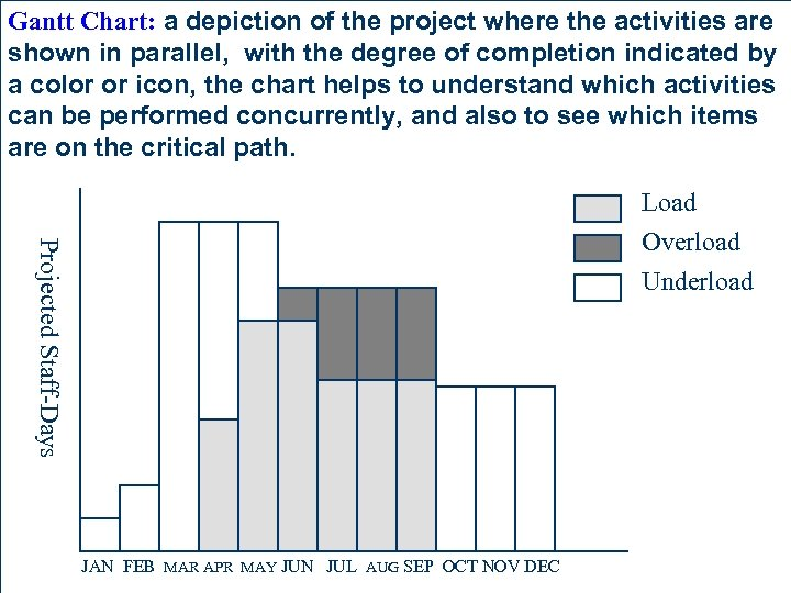 Gantt Chart: a depiction of the project where the activities are shown in parallel,