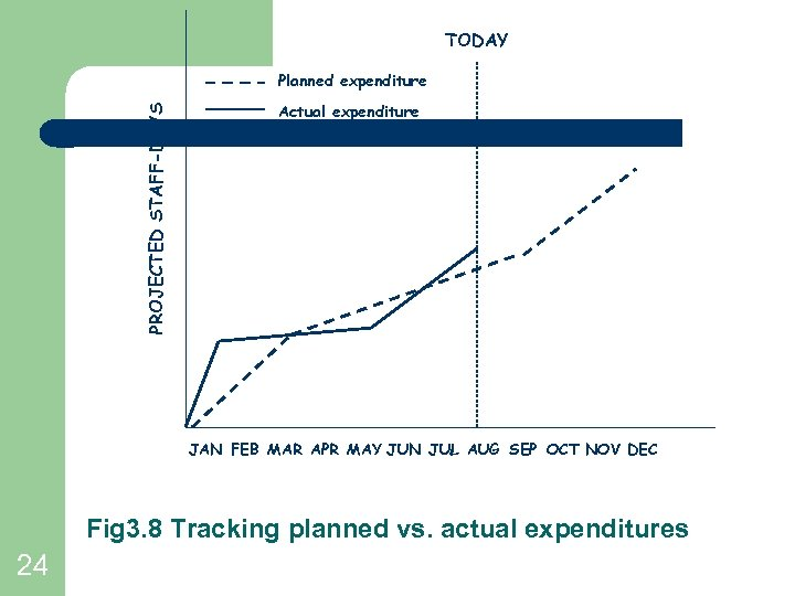 TODAY PROJECTED STAFF-DAYS Planned expenditure Actual expenditure JAN FEB MAR APR MAY JUN JUL