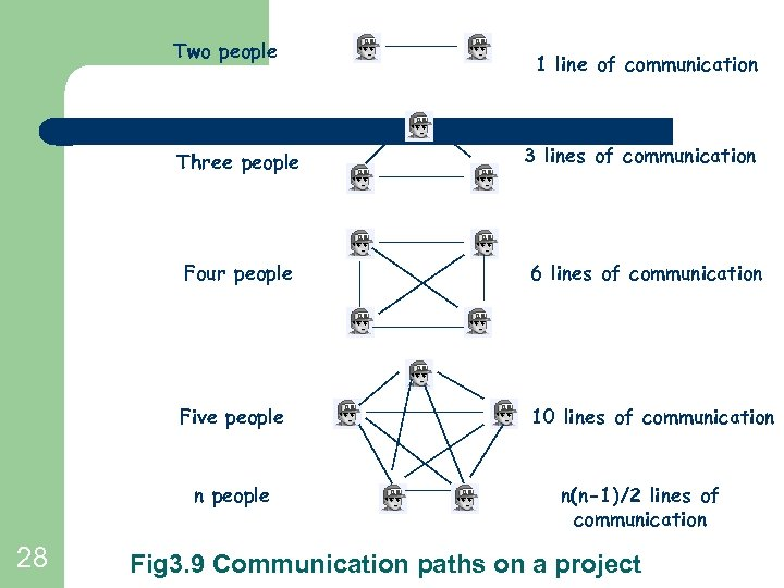 Two people Three people 1 line of communication 3 lines of communication Four people