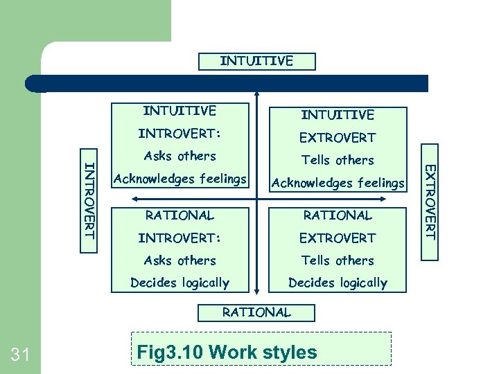 INTUITIVE EXTROVERT Asks others Tells others Acknowledges feelings RATIONAL INTROVERT: EXTROVERT Asks others Tells