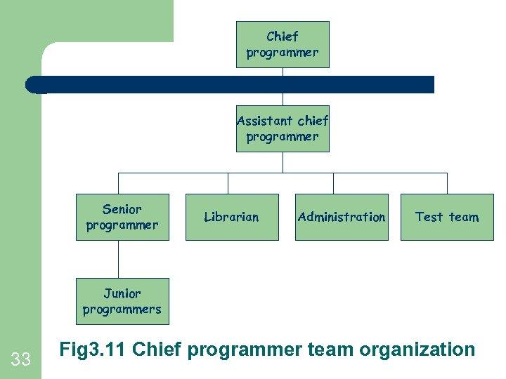 Chief programmer Assistant chief programmer Senior programmer Librarian Administration Test team Junior programmers 33