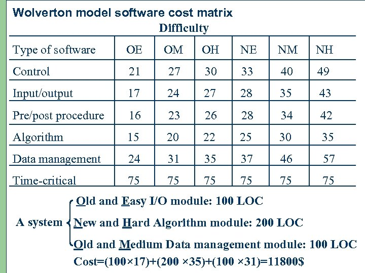 Wolverton model software cost matrix Difficulty Type of software OE OM OH NE NM