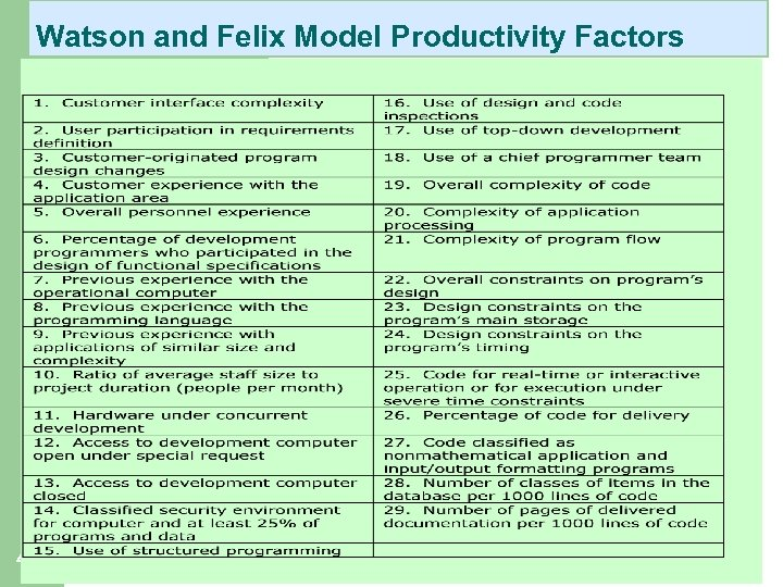 Watson and Felix Model Productivity Factors 41