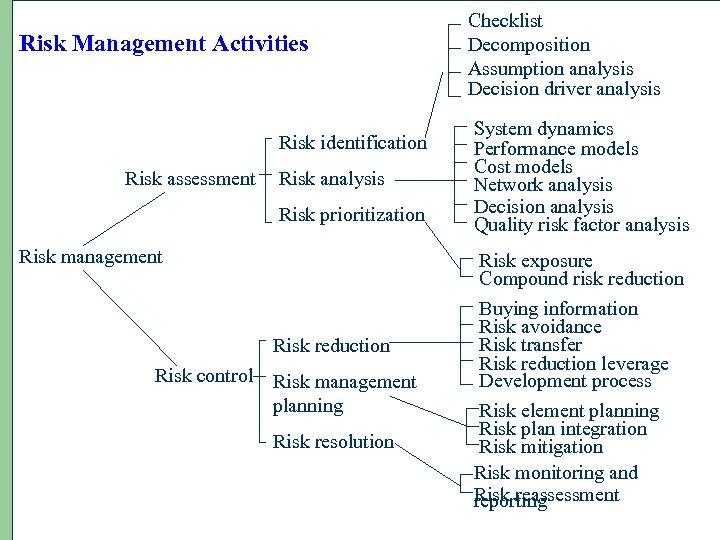 Risk Management Activities Risk identification Risk assessment Risk analysis Risk prioritization Risk management Risk