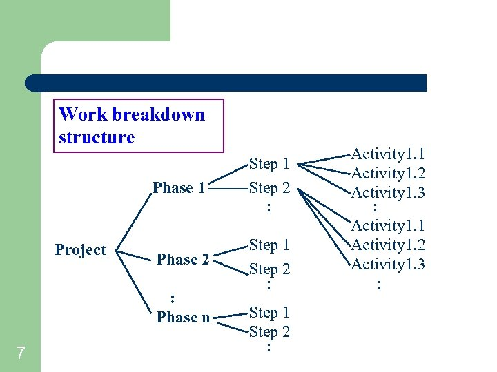 Work breakdown structure Phase 1 Project Step 1 Step 2 : Phase 2 Step