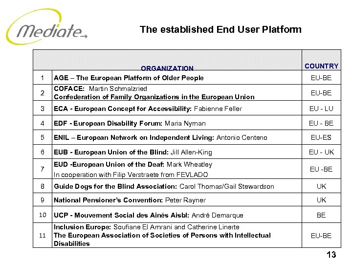 The established End User Platform 1 ORGANIZATION AGE – The European Platform of Older