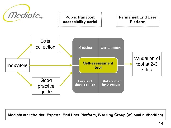 Public transport accessibility portal Data collection Modules Permanent End User Platform Questionnaire Self-assessment tool