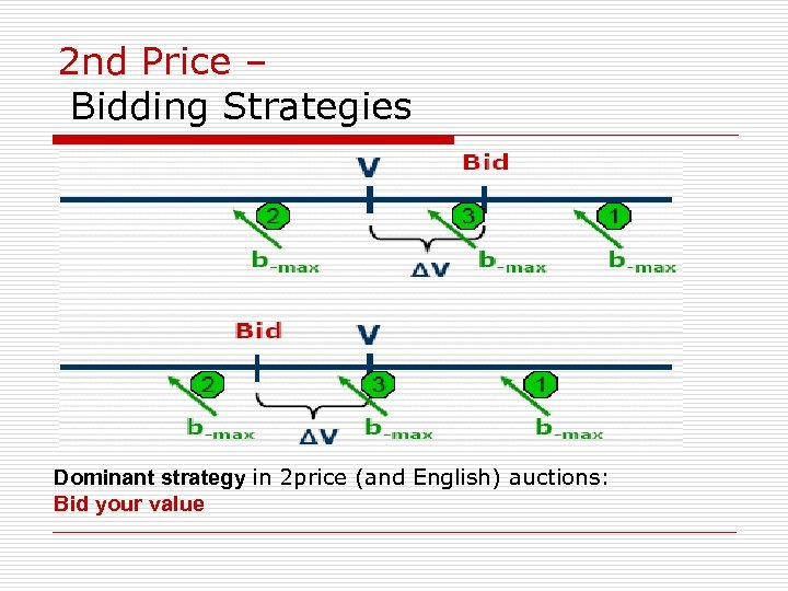 2 nd Price – Bidding Strategies Dominant strategy in 2 price (and English) auctions: