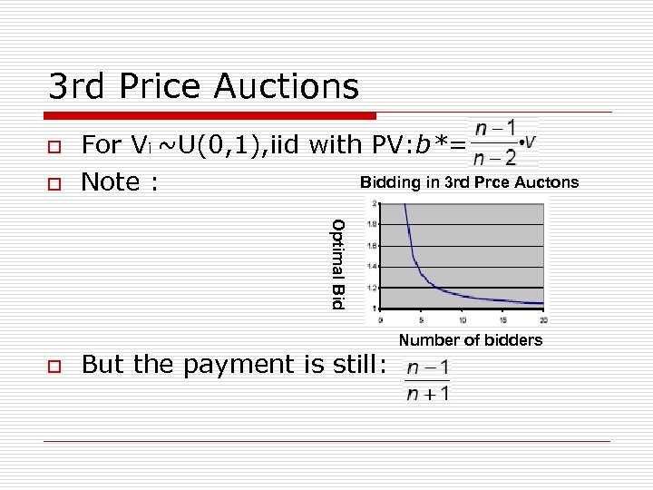 3 rd Price Auctions o o For Vi ~U(0, 1), iid with PV: b*=