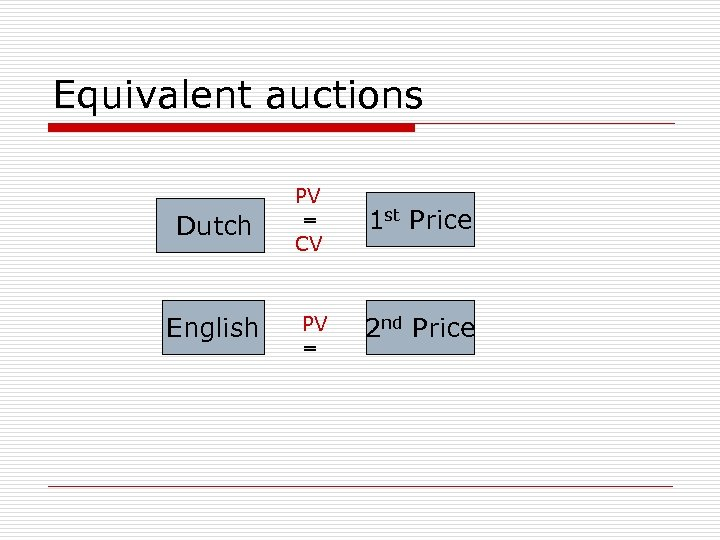 Equivalent auctions Dutch English PV = CV 1 st Price PV = 2 nd