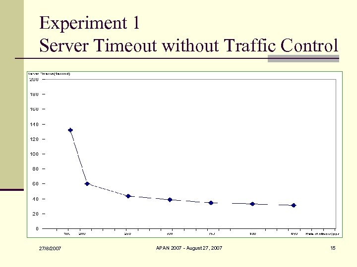 Experiment 1 Server Timeout without Traffic Control 27/8/2007 APAN 2007 - August 27, 2007