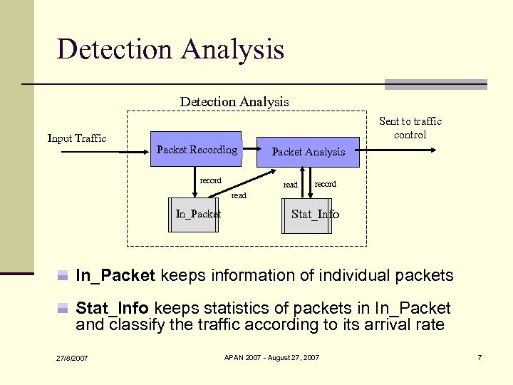 Detection Analysis Input Traffic Sent to traffic control Packet Recording record Packet Analysis read