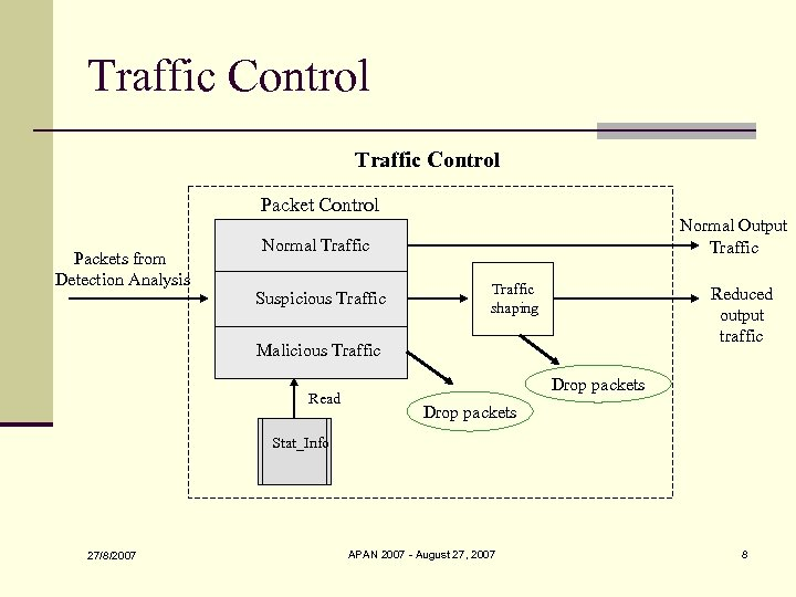Traffic Control Packets from Detection Analysis Normal Output Traffic Normal Traffic Suspicious Traffic shaping