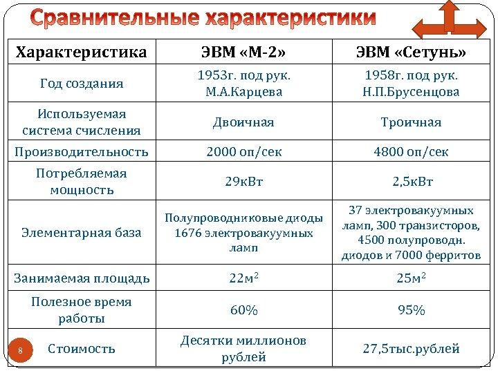 Характеристика ЭВМ «М-2» ЭВМ «Сетунь» Год создания 1953 г. под рук. М. А. Карцева