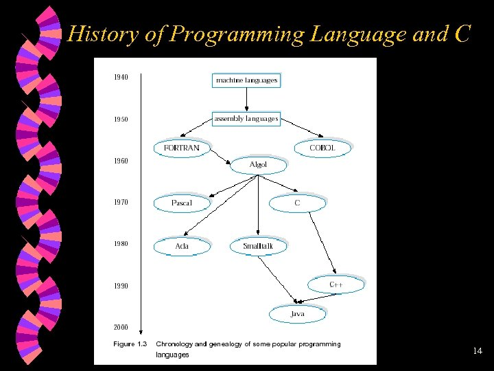 History of Programming Language and C 14