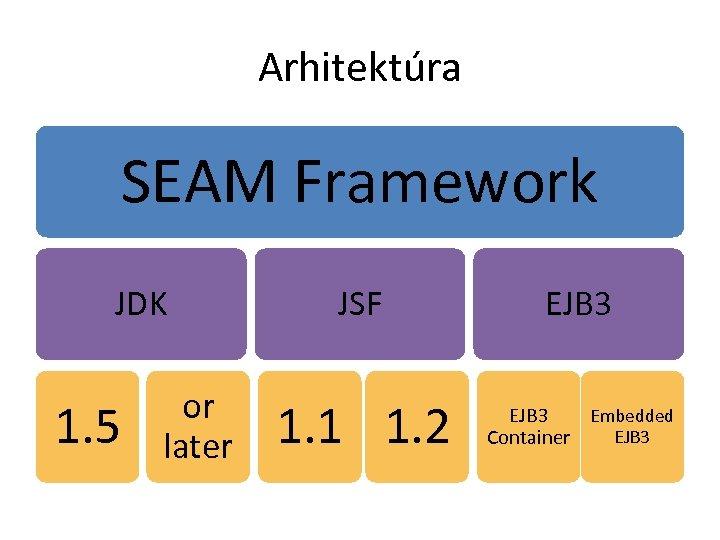 Arhitektúra SEAM Framework JDK 1. 5 or later JSF EJB 3 1. 1 1.
