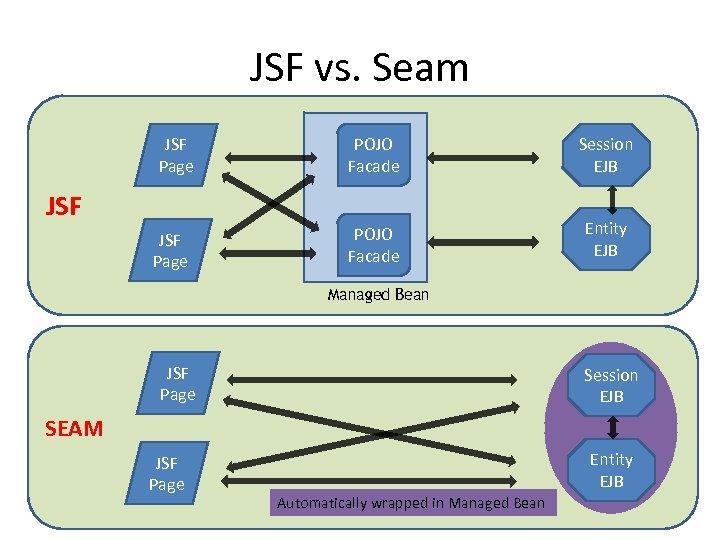 JSF vs. Seam JSF Page POJO Facade Session EJB POJO Facade Entity EJB JSF