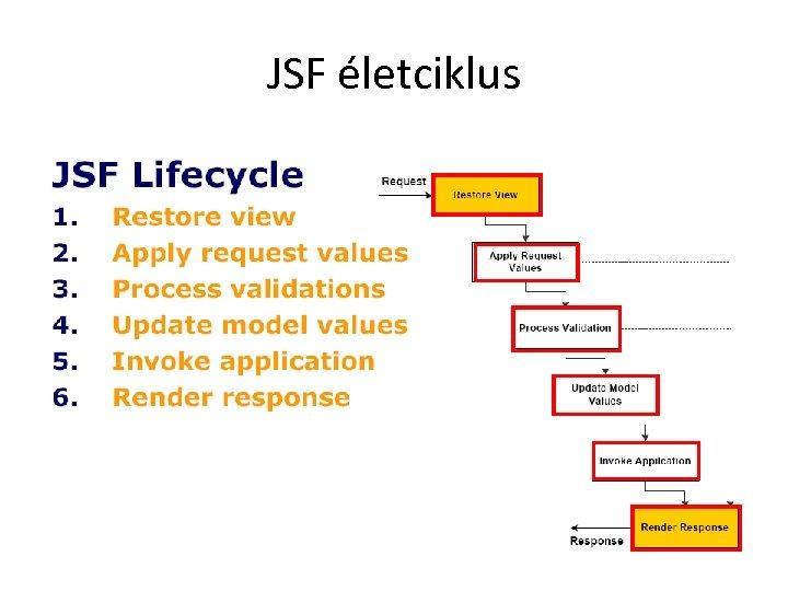 JSF életciklus