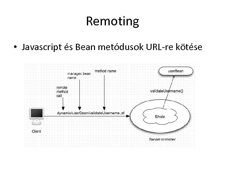 Remoting • Javascript és Bean metódusok URL-re kötése