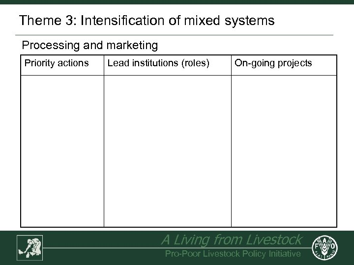 Theme 3: Intensification of mixed systems Processing and marketing Priority actions Lead institutions (roles)