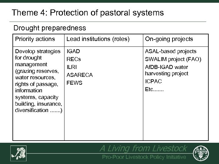 Theme 4: Protection of pastoral systems Drought preparedness Priority actions Lead institutions (roles) On-going