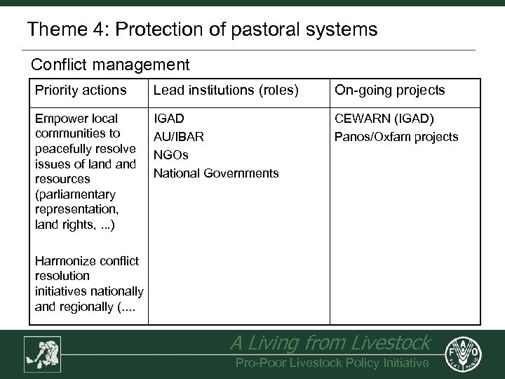 Theme 4: Protection of pastoral systems Conflict management Priority actions Lead institutions (roles) On-going