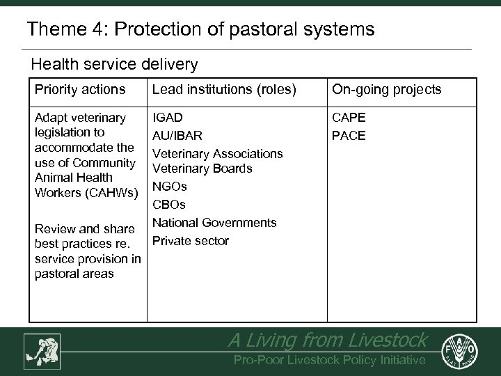 Theme 4: Protection of pastoral systems Health service delivery Priority actions Lead institutions (roles)