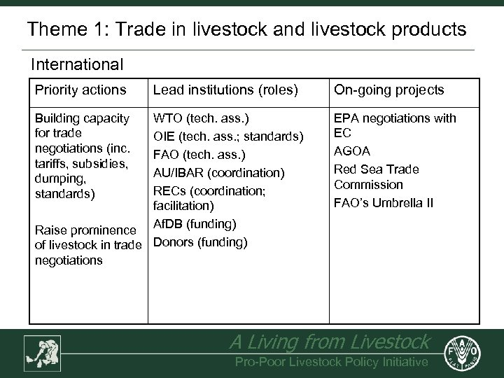 Theme 1: Trade in livestock and livestock products International Priority actions Building capacity for
