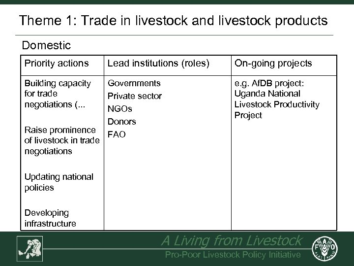 Theme 1: Trade in livestock and livestock products Domestic Priority actions Lead institutions (roles)