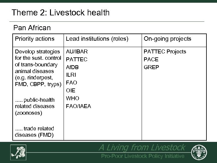 Theme 2: Livestock health Pan African Priority actions Lead institutions (roles) On-going projects Develop