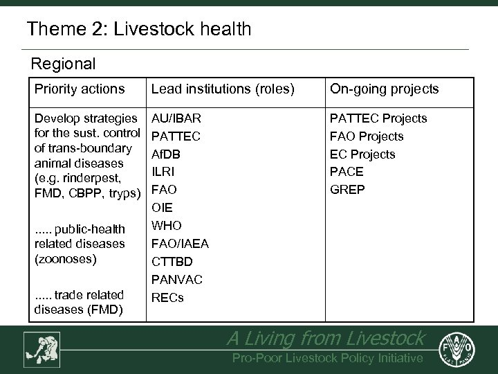 Theme 2: Livestock health Regional Priority actions Lead institutions (roles) On-going projects Develop strategies