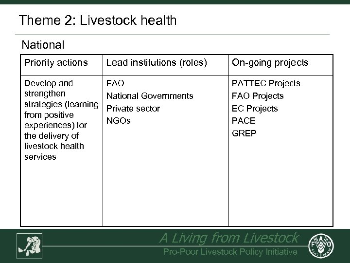 Theme 2: Livestock health National Priority actions Lead institutions (roles) On-going projects Develop and